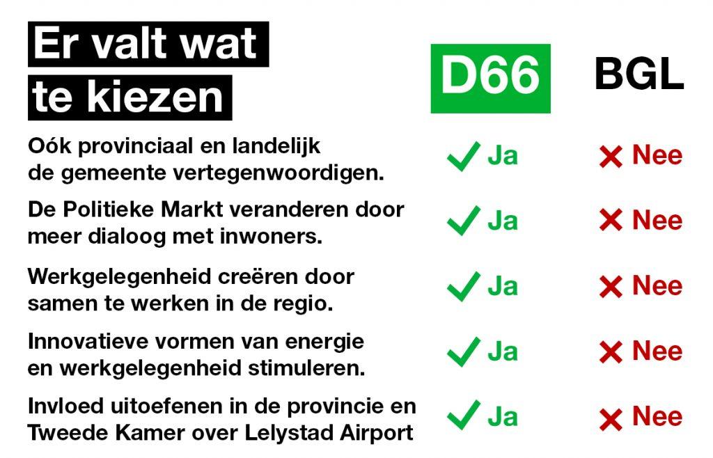 D66 vs BGL