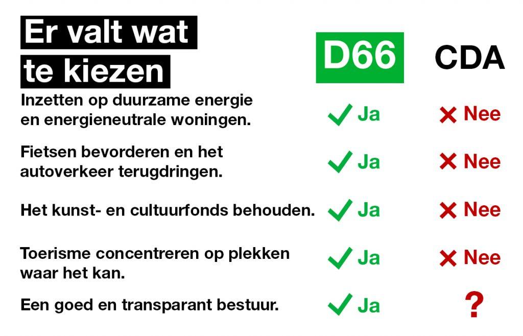 D66 vs. CDA
