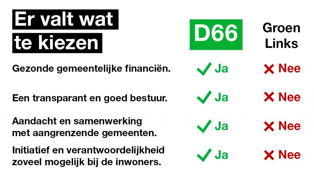 D66 vs. GroenLinks