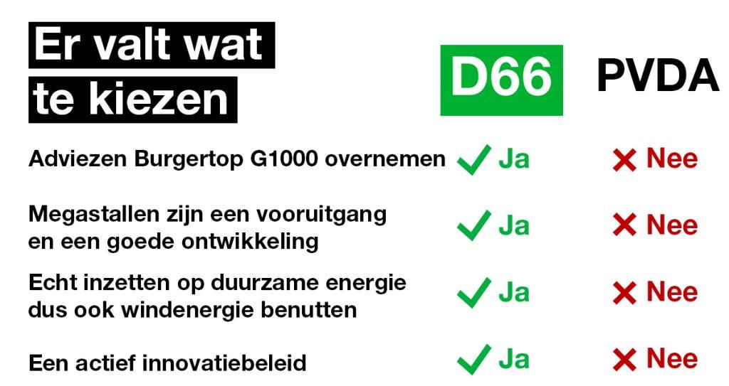 D66 vs. PvdA